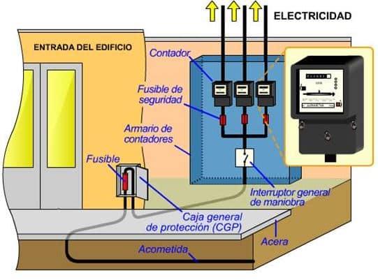 Electricistas Mislata realiza acometidas para tu nuevo hogar