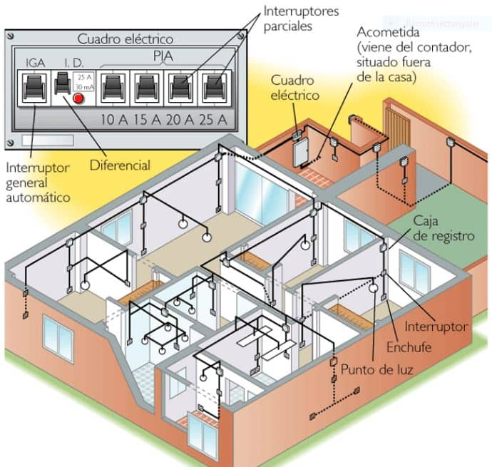 Electricistas Mislata Valencia Instalaciones Eléctricas de interior en viviendas baratas